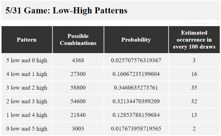 Ada 6 grup rendah-tinggi untuk Northstar Cash. Mereka adalah 5-rendah, 4-tinggi-1-rendah, 3-rendah-2-tinggi, 2-tinggi-3-rendah, 1-rendah-4-tinggi dan 5-tinggi. Kelompok 3-rendah-2-tinggi memiliki 58.800 kemungkinan kombinasi, nilai probabilitas 0,3460635273761 dan 35 perkiraan kejadian dalam 100 tarikan.