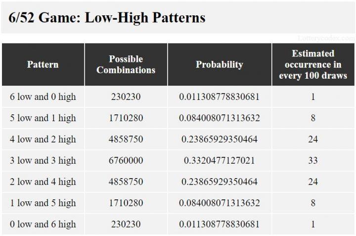 Pola rendah-tinggi untuk Illinois Lotto 6/52 adalah 6-rendah-0-genap, 5-rendah-1-genap, 4-rendah-2-genap, 3-rendah-3-genap, 2-rendah-4 -even, 1-low-5-even, dan 0-low-6-even.