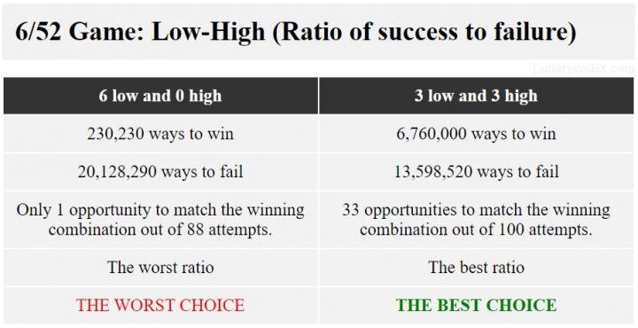 Dalam permainan Illinois Lotto 6/52, pola 6-rendah-0-tinggi memiliki rasio terburuk karena Anda memiliki 20 juta cara untuk kalah sementara 3-rendah-3-tinggi memiliki rasio terbaik karena Anda memiliki 13,5 juta cara untuk kalah saja.
