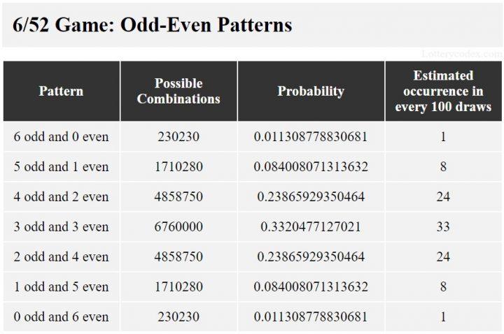Illinois Lotto 6/52 pola ganjil-genap adalah 6-ganjil-0-genap, 5-ganjil-1-genap, 4-ganjil-2-genap, 3-ganjil-3-genap, 2-ganjil-4-genap , 1-ganjil-5-genap, dan 0-ganjil-6-genap.