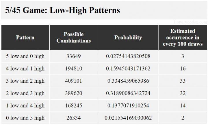 Pola rendah-tinggi untuk Illinois Lucky Day Lotto adalah 5-rendah-0-genap, 4-rendah-1-genap, 3-rendah-2-genap, 2-rendah-3-genap, 1-rendah-4- genap, dan 0-rendah-5-genap.