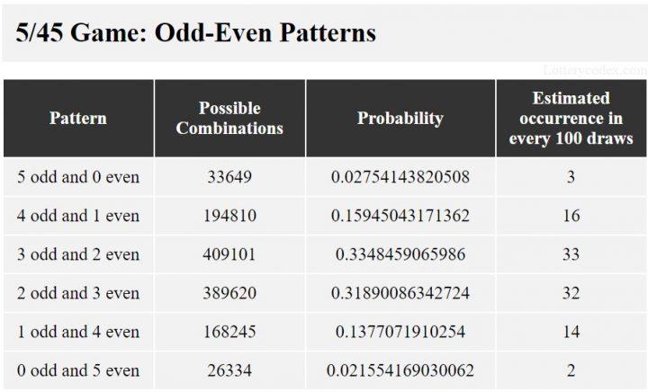 Pola ganjil-genap permainan Illinois Lucky Day Lotto 5/45 adalah 5-ganjil-0-genap, 4-ganjil-1-genap, 3-ganjil-2-genap, 2-ganjil-3-genap, 1-ganjil- 4-genap, dan 0-ganjil-5-genap.