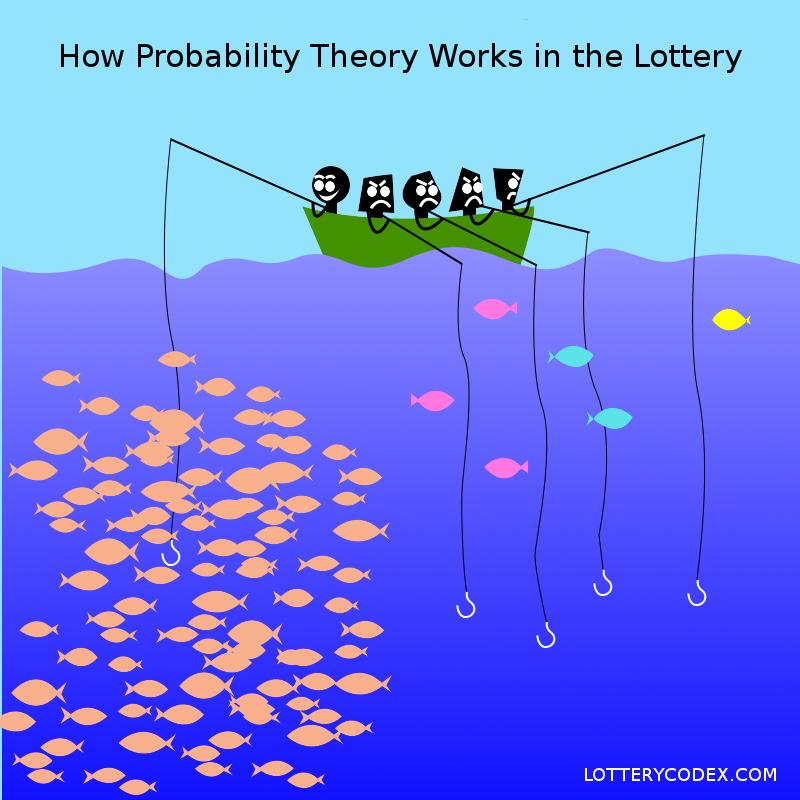 National lottery odds comparison betting bet 1000 on philadelphia