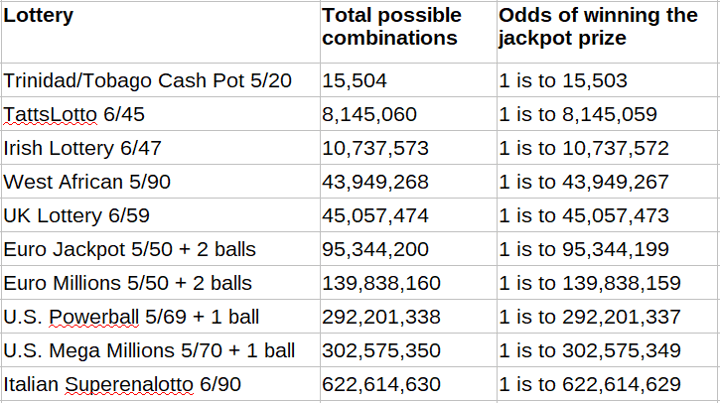 Anda bisa lebih beruntung jika Anda memainkan Pot Kas Trinidad / Tobago. Mungkin angka keberuntungan tidak akan bekerja untuk SuperEnalotto Italia 6/90